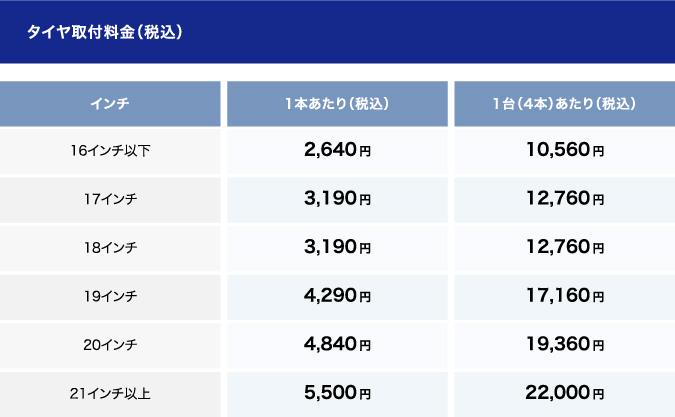 タイヤ取付料金(税抜)